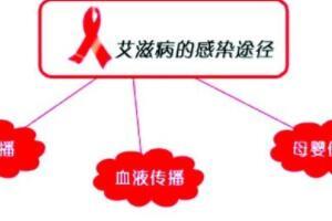 艾滋病感染途径
